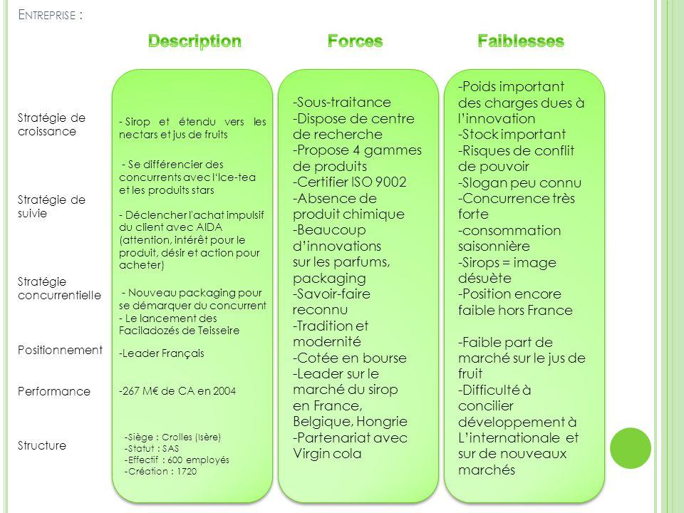 E NTREPRISE : Stratégie de croissance Stratégie de suivie Stratégie concurrentielle Positionnement Performance Structure -Sous-traitance -Dispose de c