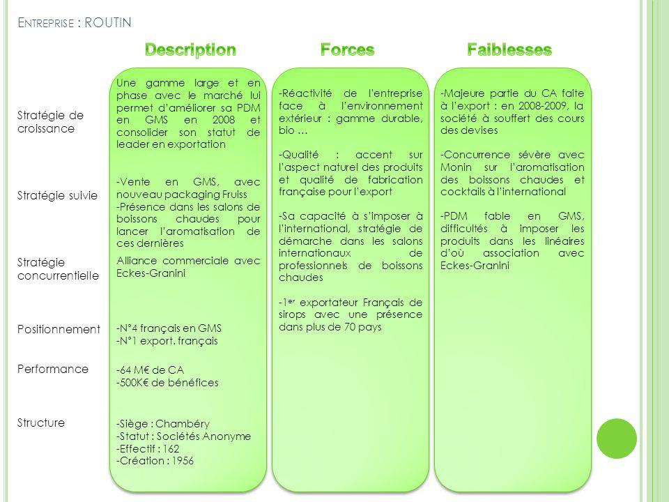 E NTREPRISE : ROUTIN Stratégie de croissance Stratégie suivie Stratégie concurrentielle Positionnement Performance Structure Une gamme large et en pha