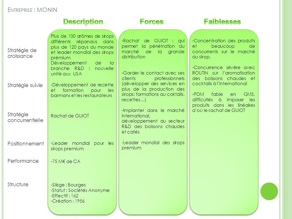 E NTREPRISE : MONIN Stratégie de croissance Stratégie suivie Stratégie concurrentielle Positionnement Performance Structure Plus de 100 arômes de siro