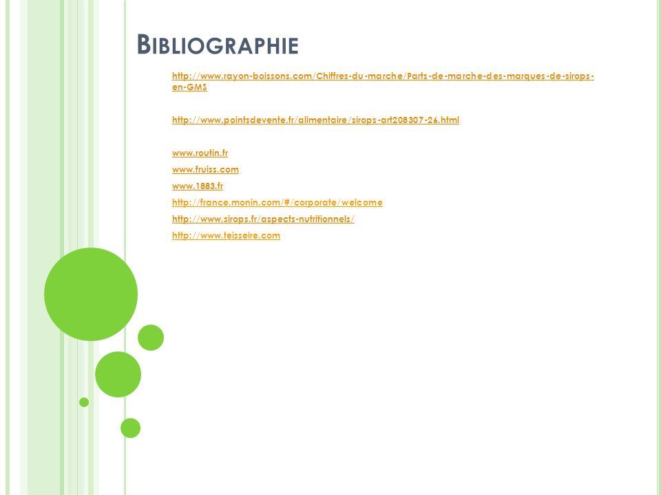 B IBLIOGRAPHIE http://www.rayon-boissons.com/Chiffres-du-marche/Parts-de-marche-des-marques-de-sirops- en-GMS http://www.pointsdevente.fr/alimentaire/