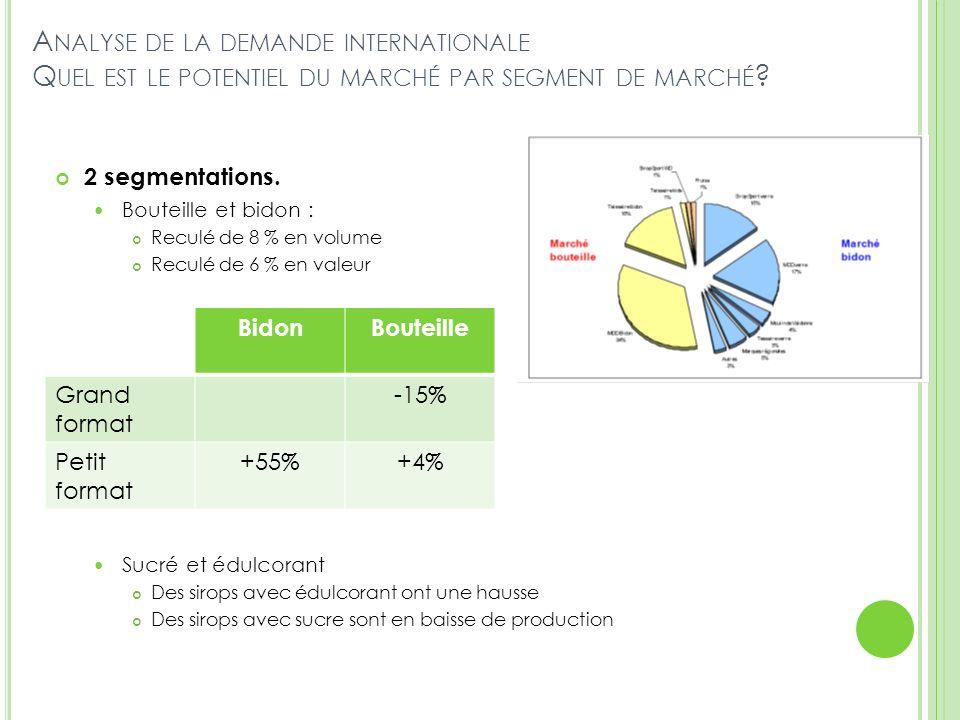 A NALYSE DE LA DEMANDE INTERNATIONALE Q UEL EST LE POTENTIEL DU MARCHÉ PAR SEGMENT DE MARCHÉ ? 2 segmentations. Bouteille et bidon : Reculé de 8 % en