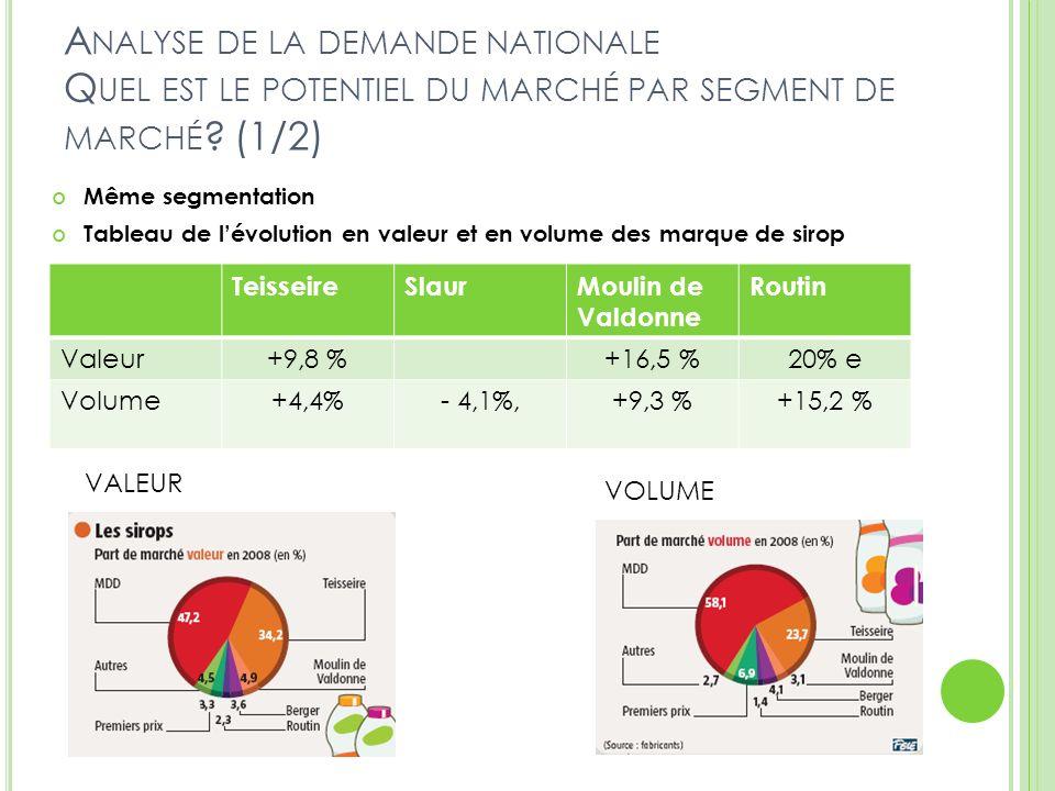 A NALYSE DE LA DEMANDE NATIONALE Q UEL EST LE POTENTIEL DU MARCHÉ PAR SEGMENT DE MARCHÉ ? (1/2) TeisseireSlaurMoulin de Valdonne Routin Valeur+9,8 %+1