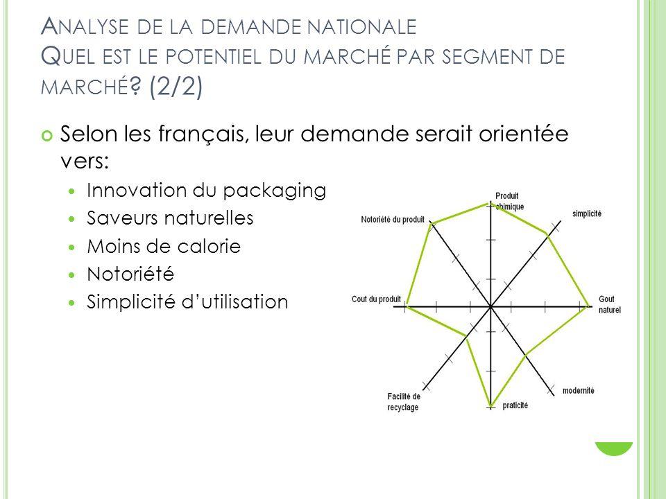 A NALYSE DE LA DEMANDE NATIONALE Q UEL EST LE POTENTIEL DU MARCHÉ PAR SEGMENT DE MARCHÉ ? (2/2) Selon les français, leur demande serait orientée vers: