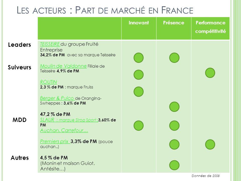 L ES ACTEURS : P ART DE MARCHÉ EN F RANCE InnovantPrésence Performance compétitivité TEISSEIRE du groupe Fruité Entreprise 34,2% de PM avec sa marque