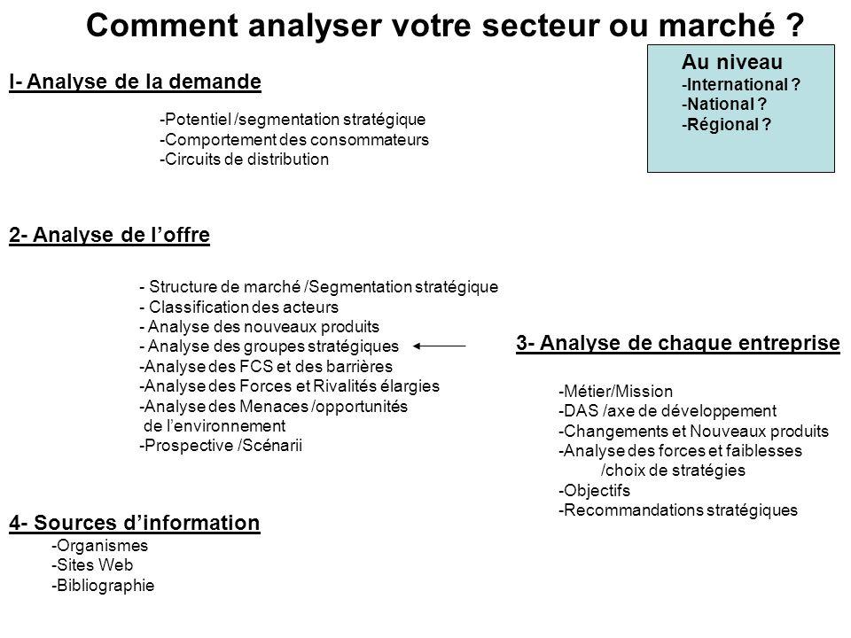 Comment analyser votre secteur ou marché .