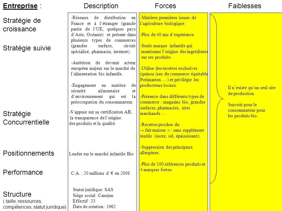 Entreprise : Stratégie suivie Stratégie de croissance ForcesFaiblesses Performance Structure ( taille, ressources, compétences, statut juridique) Stratégie Concurrentielle Positionnements Description C.A.
