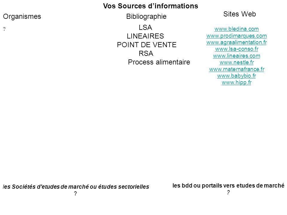 Vos Sources dinformations Bibliographie Sites Web Organismes www.bledina.com www.prodimarques.com www.agraalimentation.fr www.lsa-conso.fr www.lineaires.com www.nestle.fr www.maternafrance.fr www.babybio.fr www.hipp.fr .