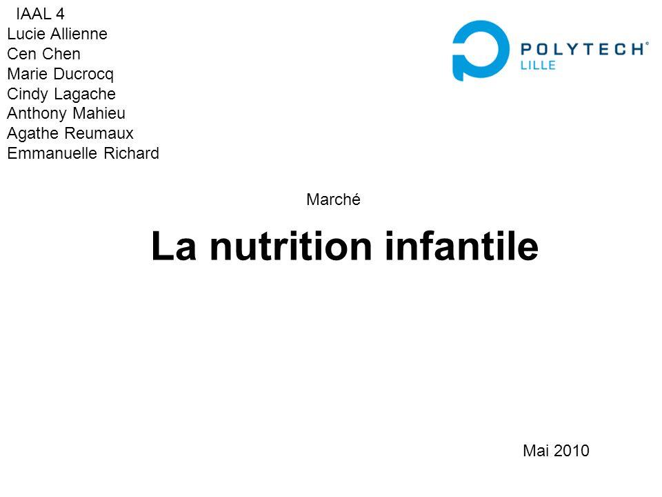 Marché La nutrition infantile IAAL 4 Lucie Allienne Cen Chen Marie Ducrocq Cindy Lagache Anthony Mahieu Agathe Reumaux Emmanuelle Richard Mai 2010