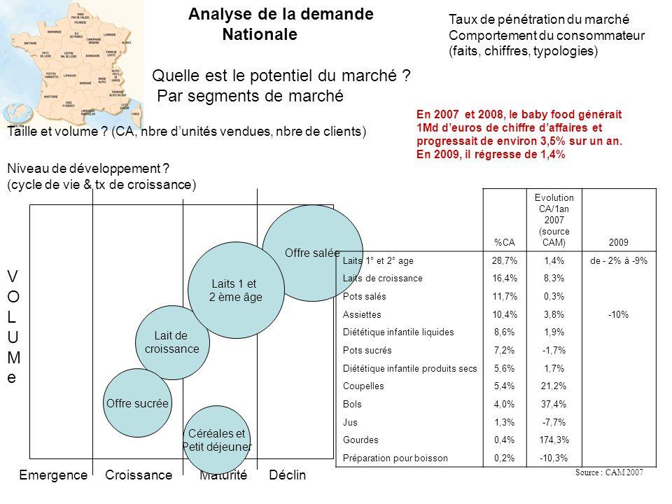 Quelle est le potentiel du marché .Par segments de marché Taille et volume .