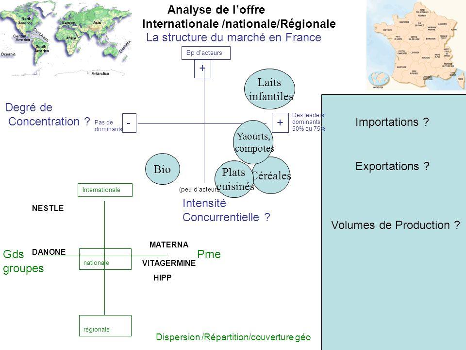 La structure du marché en France Intensité Concurrentielle .