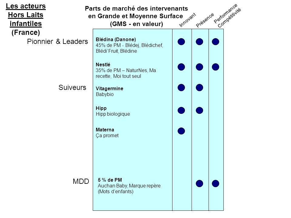 Parts de marché des intervenants en Grande et Moyenne Surface (GMS - en valeur) Pionnier & Leaders Suiveurs Innovant Présence Performance Compétitivité MDD Les acteurs Hors Laits infantiles (France) Blédina (Danone) 45% de PM - Blédej, Blédichef, BlédiFruit, Blédine Nestlé 35% de PM – NaturNes, Ma recette, Moi tout seul 5 % de PM Auchan Baby, Marque repère (Mots denfants) Vitagermine Babybio Materna Ça promet Hipp Hipp biologique