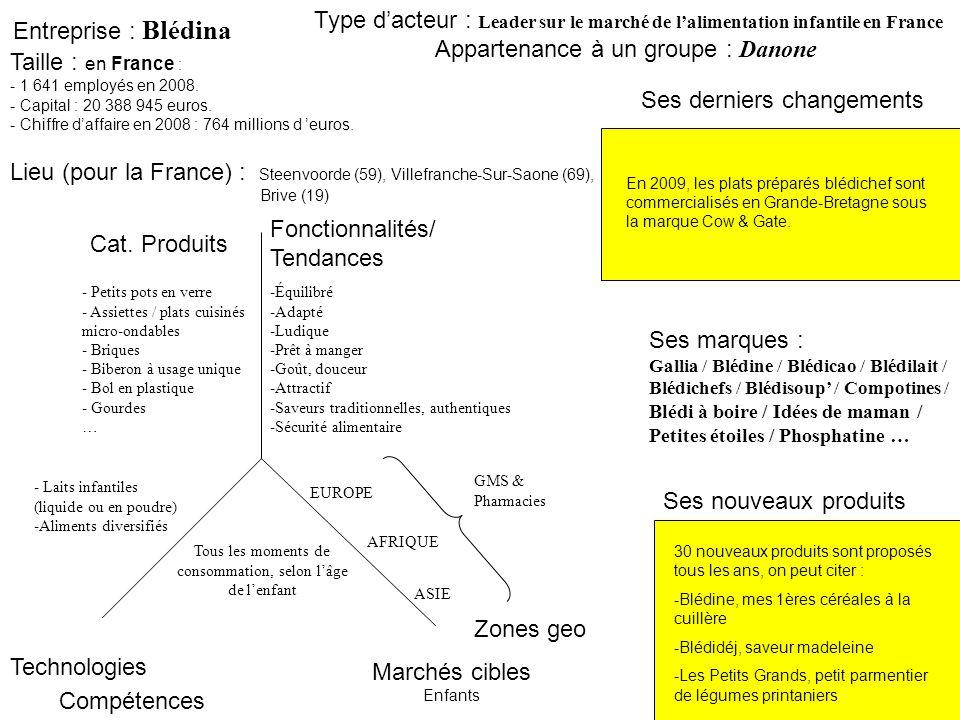 Entreprise : Blédina Ses derniers changements Type dacteur : Leader sur le marché de lalimentation infantile en France Marchés cibles Enfants Zones geo Cat.