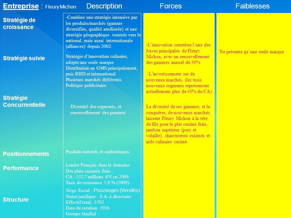 Entreprise : Fleury Michon Stratégie suivie Stratégie de croissance ForcesFaiblesses Performance Structure Stratégie Concurrentielle Positionnements D
