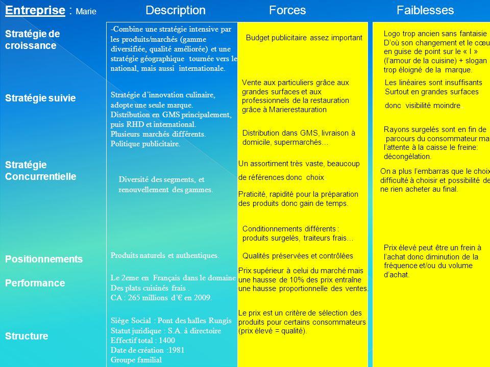 Entreprise : Marie Stratégie suivie Stratégie de croissance ForcesFaiblesses Performance Structure Stratégie Concurrentielle Positionnements Descripti