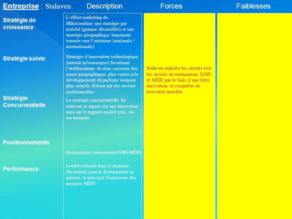 Entreprise : Stalaven Stratégie suivie Stratégie de croissance ForcesFaiblesses Performance Stratégie Concurrentielle Positionnements Description Lead