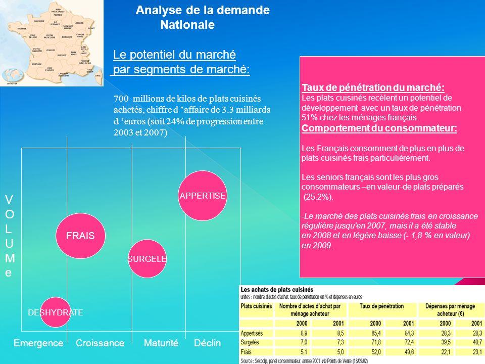 Le potentiel du marché par segments de marché: EmergenceCroissanceMaturitéDéclin VOLUMeVOLUMe Analyse de la demande Nationale 700 millions de kilos de