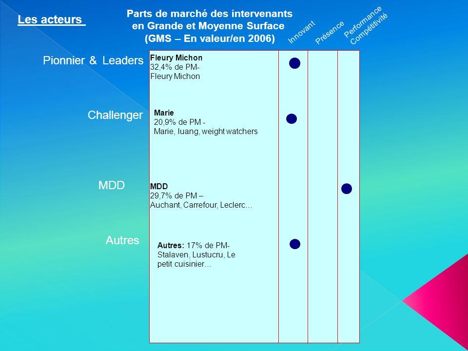 Parts de marché des intervenants en Grande et Moyenne Surface (GMS – En valeur/en 2006) Pionnier &Leaders Challenger Innovant Présence Performance Com