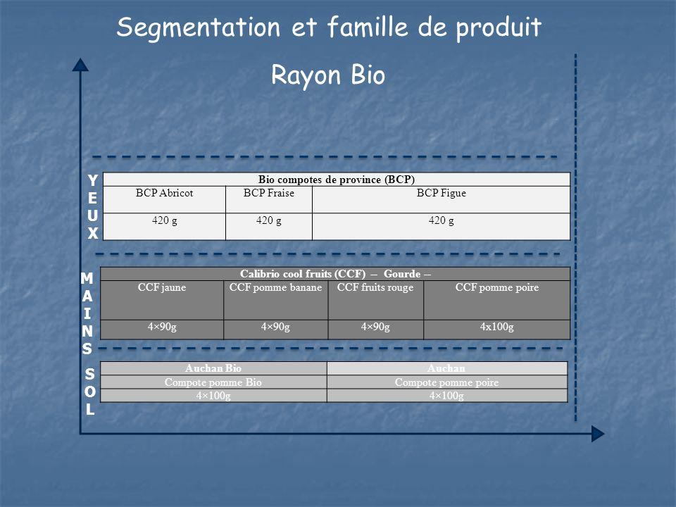 Segmentation et famille de produit Rayon Bio Bio compotes de province (BCP) BCP AbricotBCP FraiseBCP Figue 420 g Calibrio cool fruits (CCF) -- Gourde