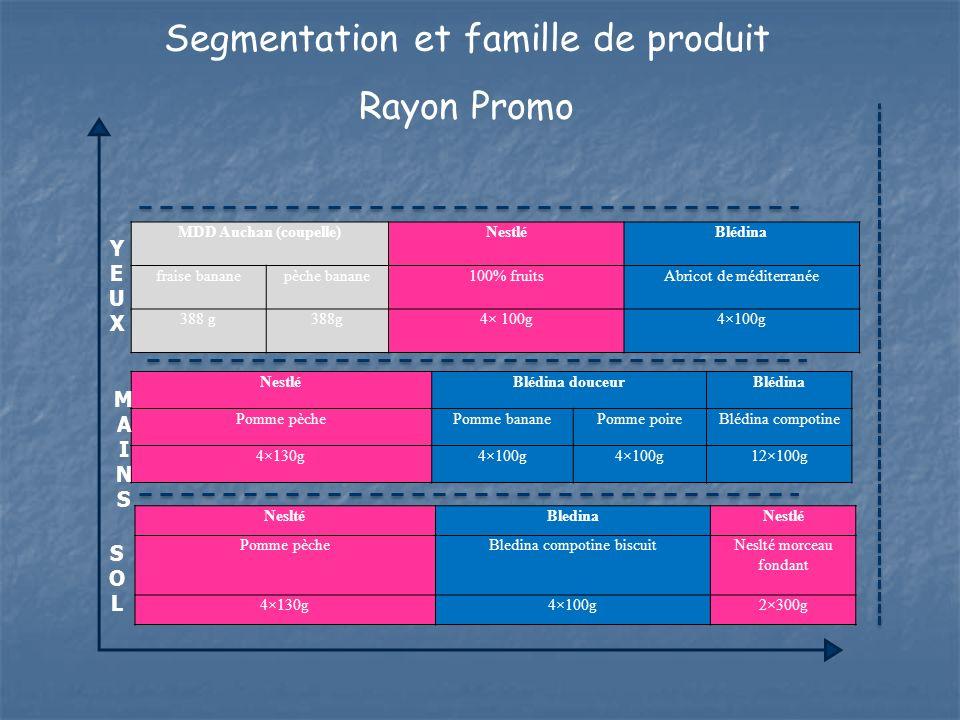 Segmentation et famille de produit Rayon Promo MDD Auchan (coupelle)NestléBlédina fraise bananepèche banane100% fruitsAbricot de méditerranée 388 g 4×
