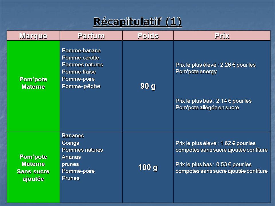 MarqueParfumPoidsPrix Pompote Materne Pomme-banane 90 g Pomme-carotte Pommes natures Prix le plus élevé : 2.26 pour les Pom'pote energy Pomme-fraise P