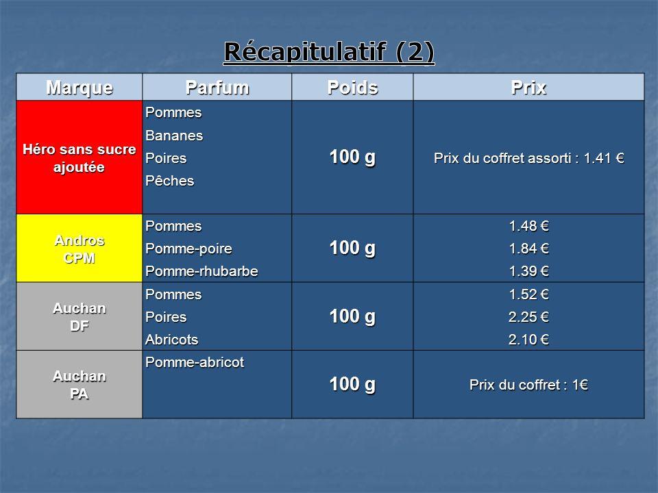 MarqueParfumPoidsPrix Héro sans sucre ajoutée Pommes 100 g Prix du coffret assorti : 1.41 Prix du coffret assorti : 1.41 Bananes Poires Pêches AndrosC