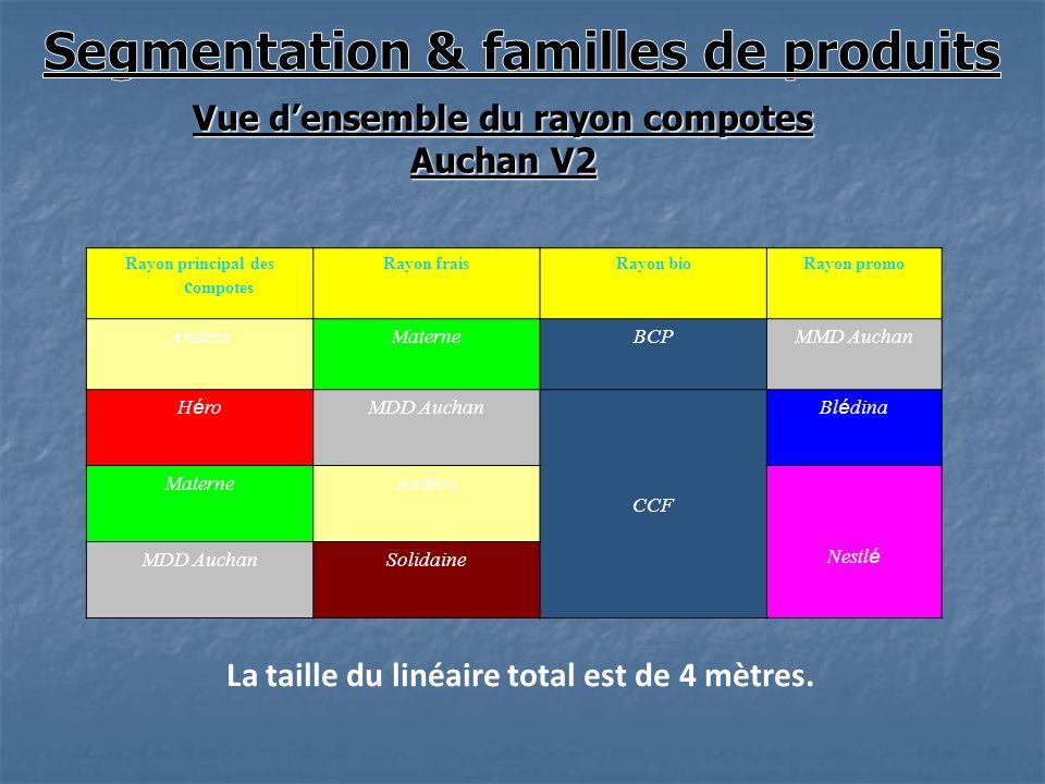 Vue densemble du rayon compotes Auchan V2 La taille du linéaire total est de 4 mètres. Rayon principal des c ompotes Rayon fraisRayon bioRayon promo A