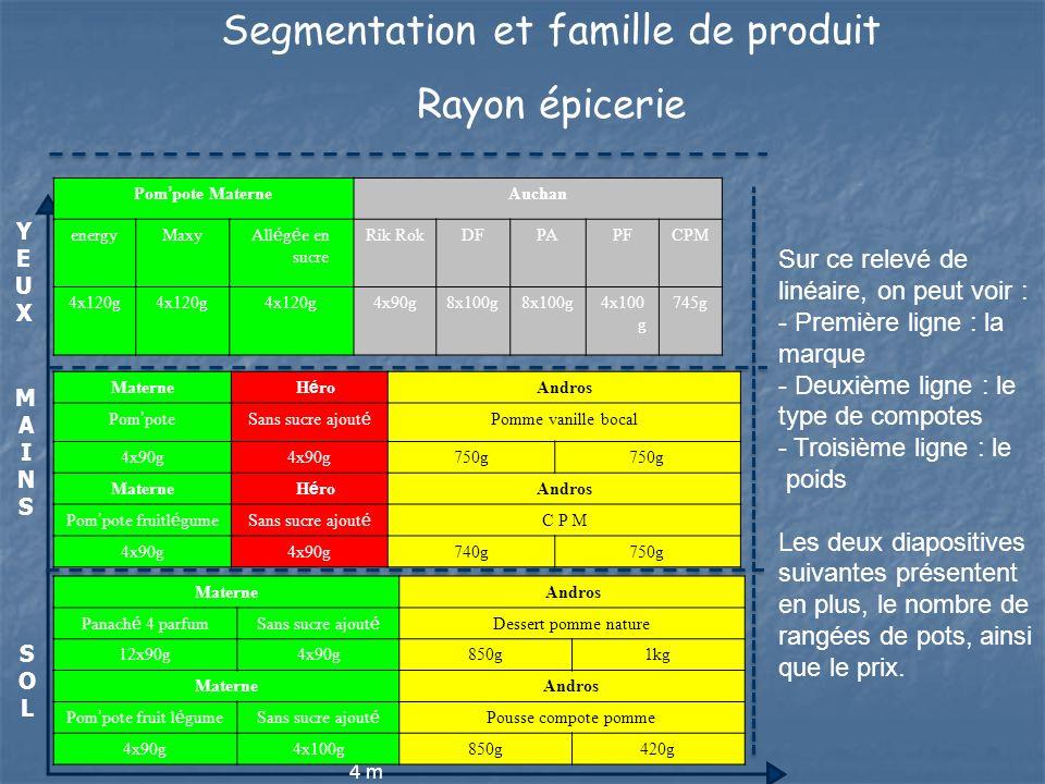 Prix le plus haut Prix le plus bas Pom pote Materne Auchan energyMaxy All é g é e en sucre Rik R o k DFPAPFCPM 4x120g 4x90g8x100g 4x100g745g 22236635 2.26 2.14 1.39 1.52 0.82 1.20 Materne H é ro Andros Pom poteSans sucre ajout é Pomme vanille bocal 4x90g 750g 2233 1.62 1.41 1.20 0.91 Materne H é ro Andros Pom pote fruit l é gumeSans sucre ajout é C P M 4x90g 740g750g 2244 1.70 1.41 1.45 1.74