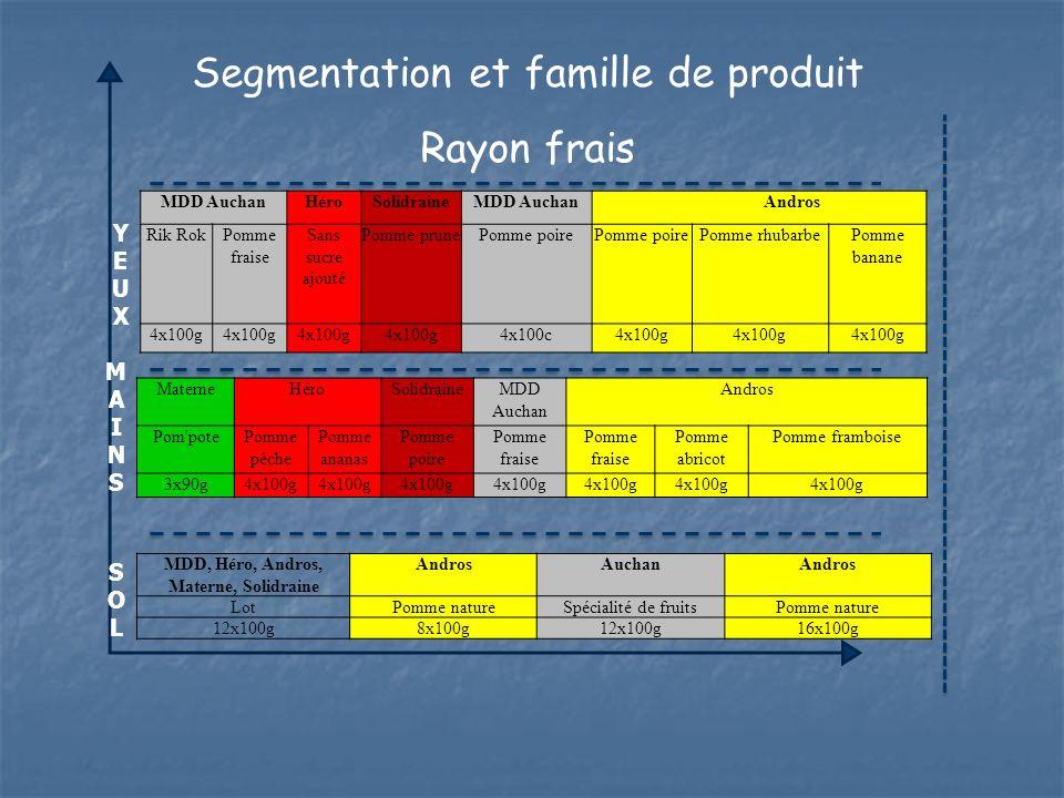 Segmentation et famille de produit Rayon frais MDD AuchanHéroSolidraineMDD Auchan Andros Rik RokPomme fraise Sans sucre ajouté Pomme prunePomme poire