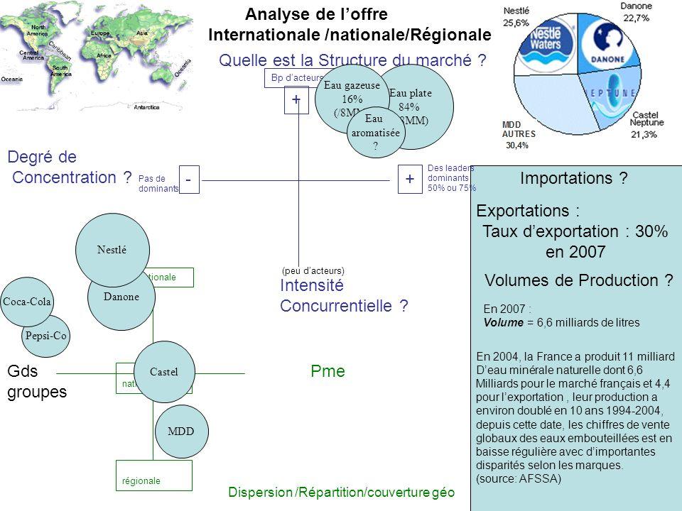 Quelle est la Structure du marché ? Intensité Concurrentielle ? Degré de Concentration ? Dispersion /Répartition/couverture géo Importations ? Exporta