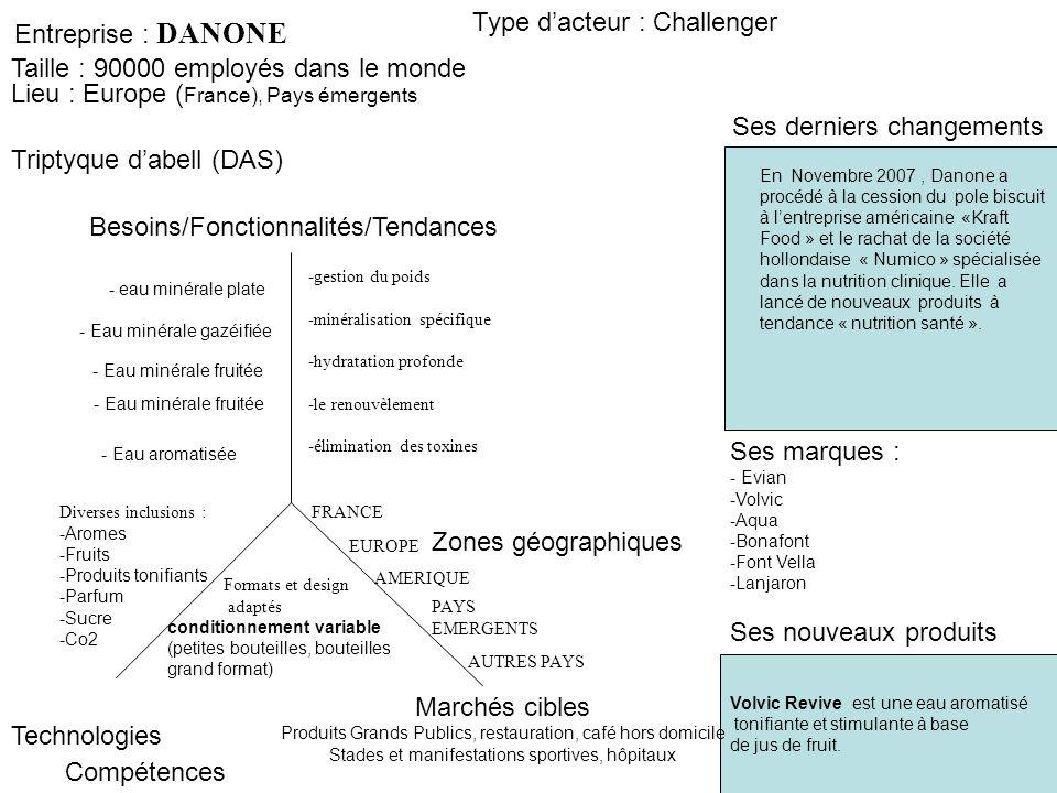 Entreprise : DANONE Triptyque dabell (DAS) Ses derniers changements Type dacteur : Challenger Zones géographiques Besoins/Fonctionnalités/Tendances Te