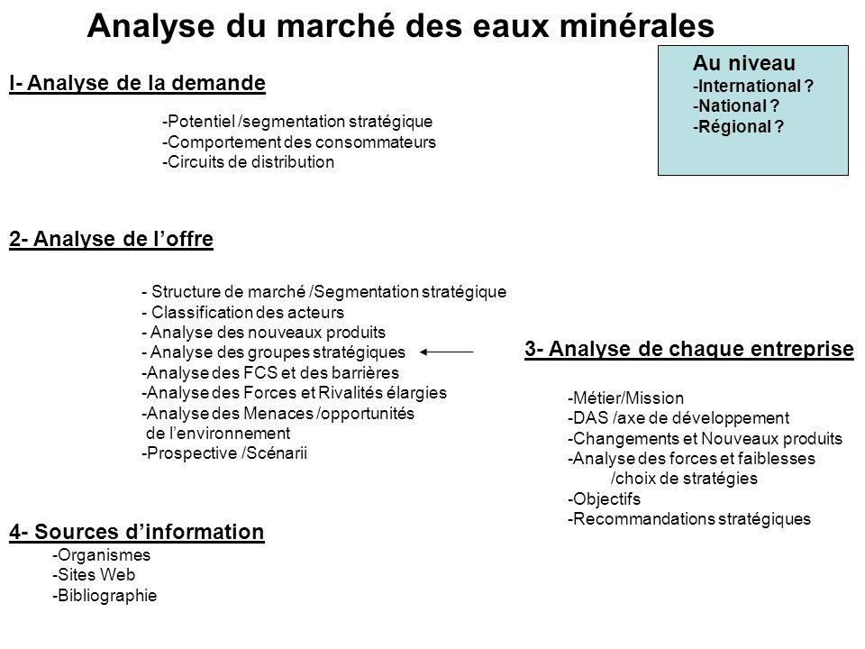 Analyse du marché des eaux minérales I- Analyse de la demande 2- Analyse de loffre -Potentiel /segmentation stratégique -Comportement des consommateur