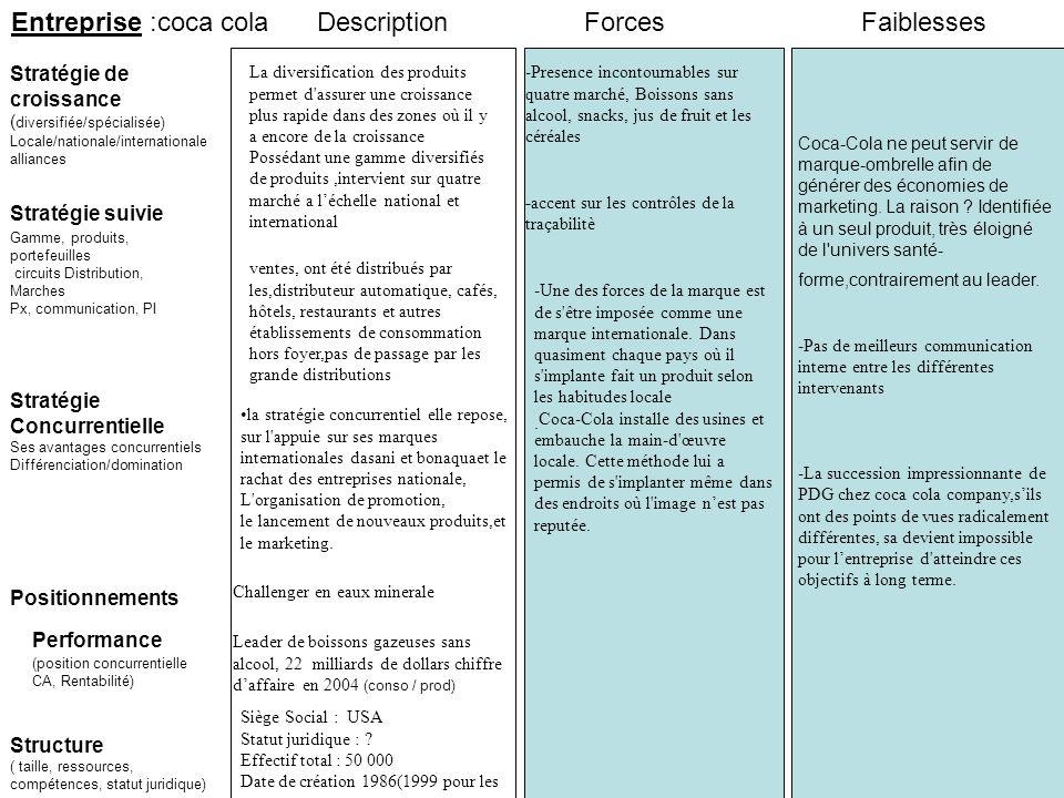 Entreprise :coca cola Stratégie suivie Stratégie de croissance ( diversifiée/spécialisée) Locale/nationale/internationale alliances ForcesFaiblesses P