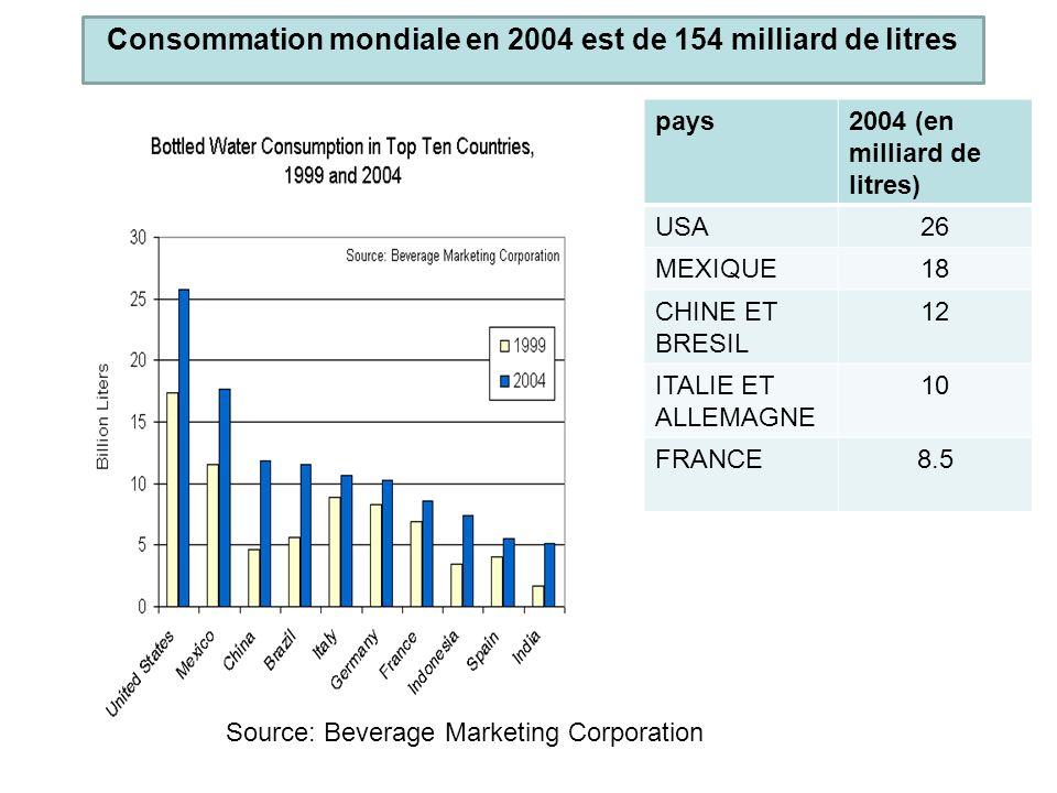 Consommation mondiale en 2004 est de 154 milliard de litres pays2004 (en milliard de litres) USA26 MEXIQUE18 CHINE ET BRESIL 12 ITALIE ET ALLEMAGNE 10