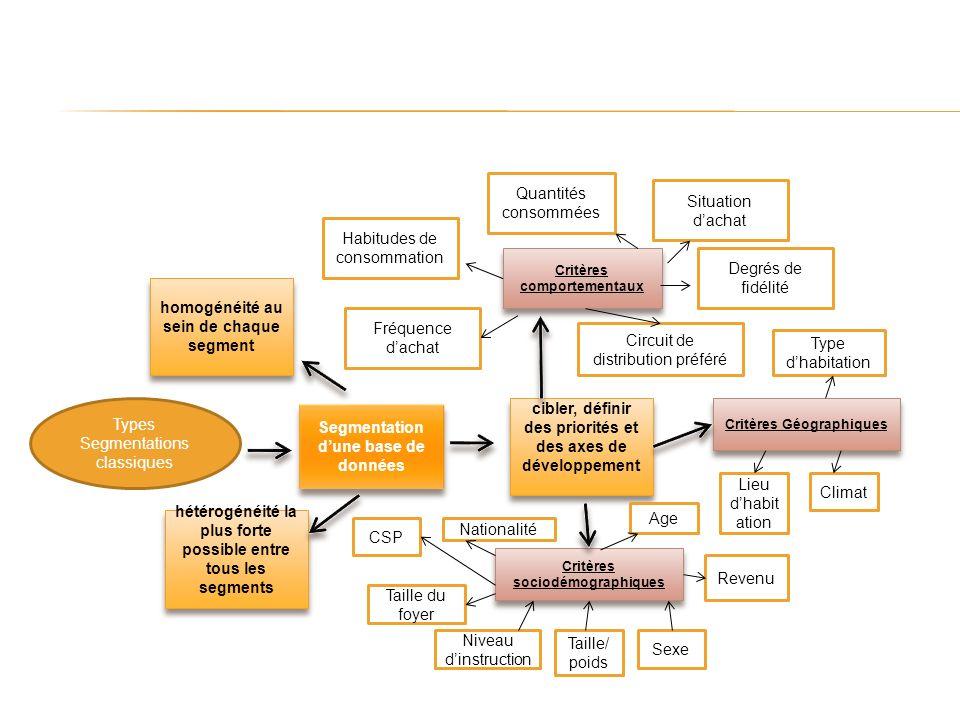 Types Segmentations classiques Segmentation dune base de données cibler, définir des priorités et des axes de développement Critères comportementaux T