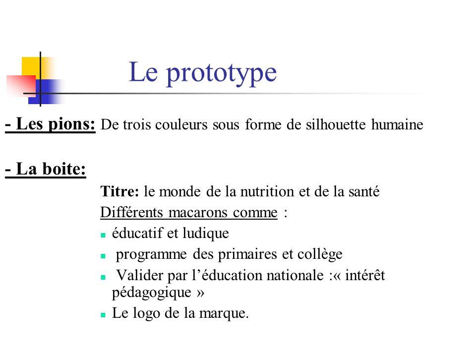 Le prototype - Les pions: De trois couleurs sous forme de silhouette humaine - La boite: Titre: le monde de la nutrition et de la santé Différents mac