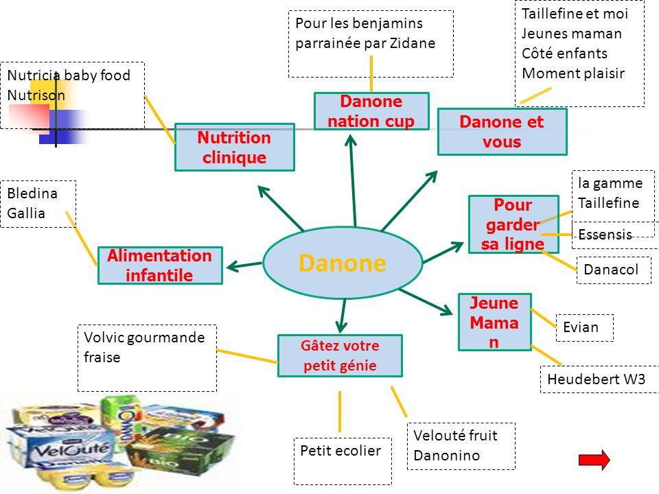 Danone Danone et vous Gâtez votre petit génie Volvic gourmande fraise Petit ecolier Velouté fruit Danonino la gamme Taillefine Alimentation infantile