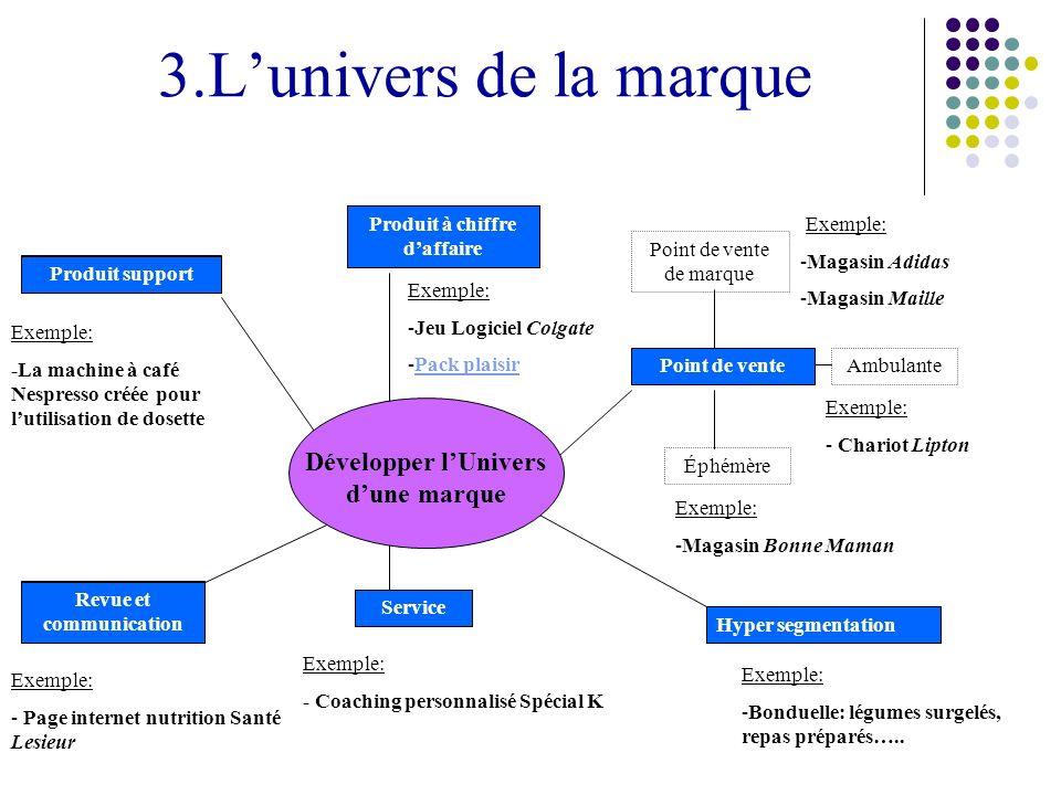 3.Lunivers de la marque Revue et communication Service Hyper segmentation Point de vente Produit à chiffre daffaire Produit support Exemple: -La machi