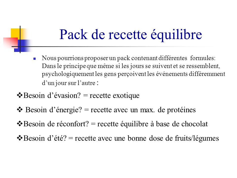 Pack de recette équilibre Nous pourrions proposer un pack contenant différentes formules: Dans le principe que même si les jours se suivent et se ress