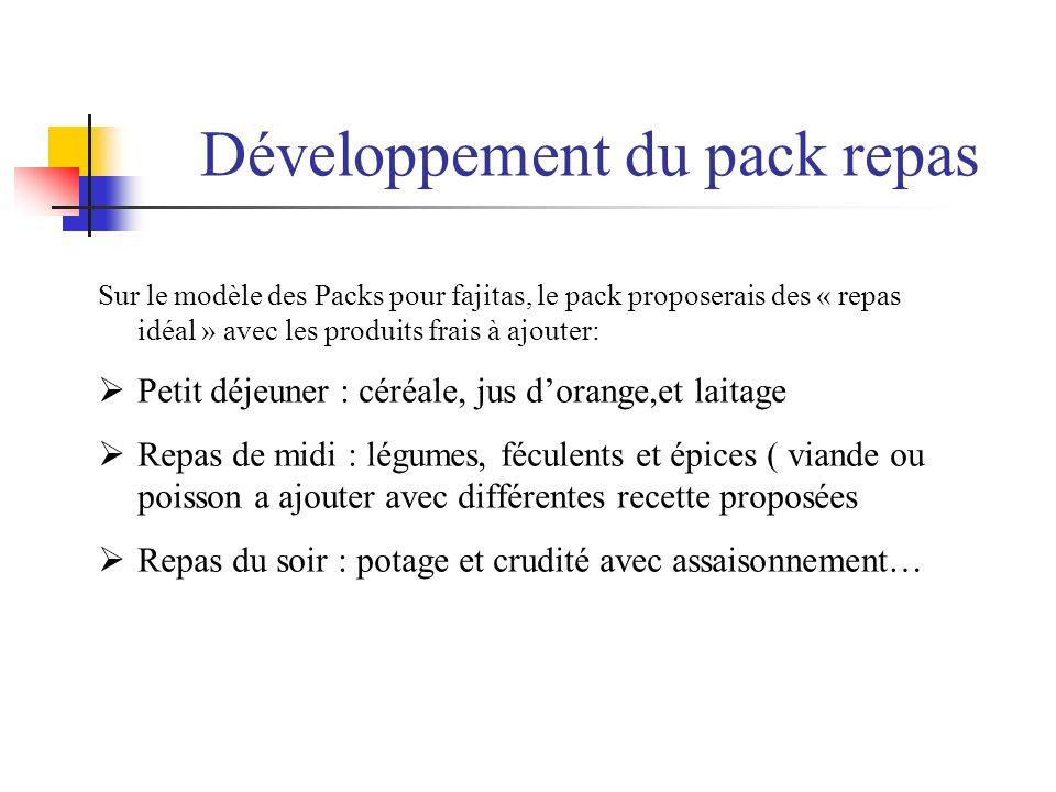Développement du pack repas Sur le modèle des Packs pour fajitas, le pack proposerais des « repas idéal » avec les produits frais à ajouter: Petit déj