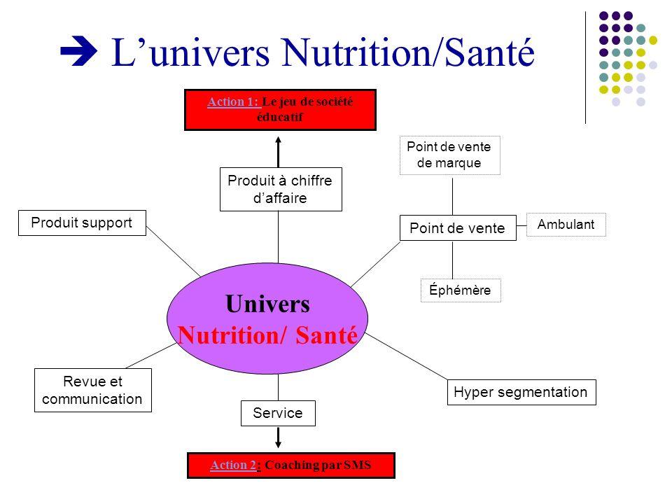 Lunivers Nutrition/Santé Revue et communication Service Hyper segmentation Point de vente Produit à chiffre daffaire Produit support Point de vente de