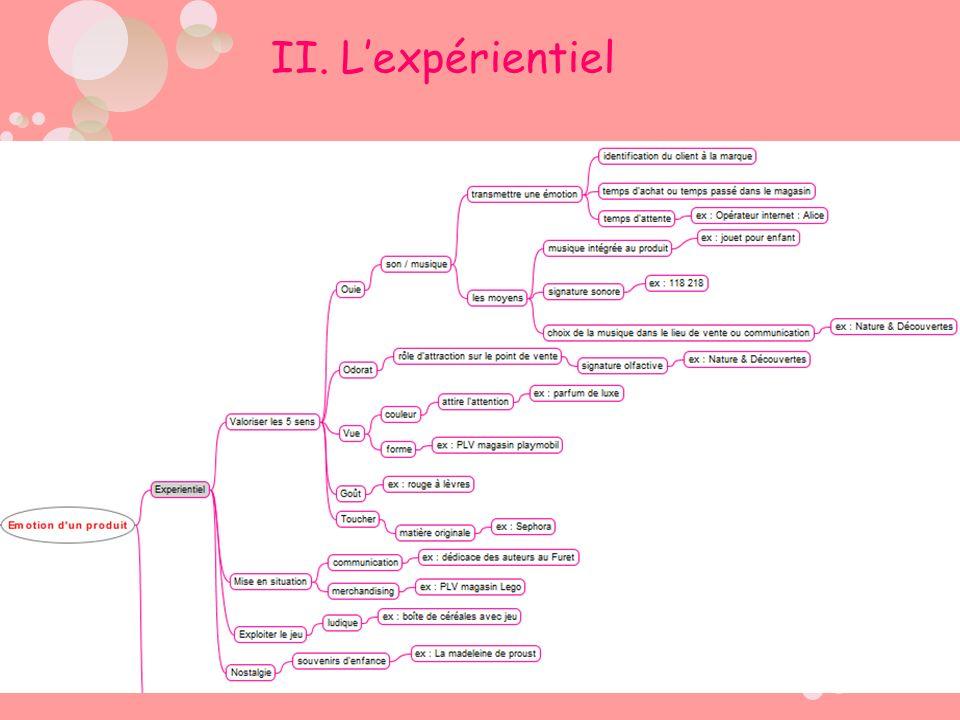 II. Lexpérientiel