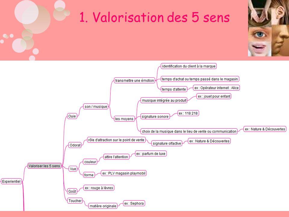 1. Valorisation des 5 sens