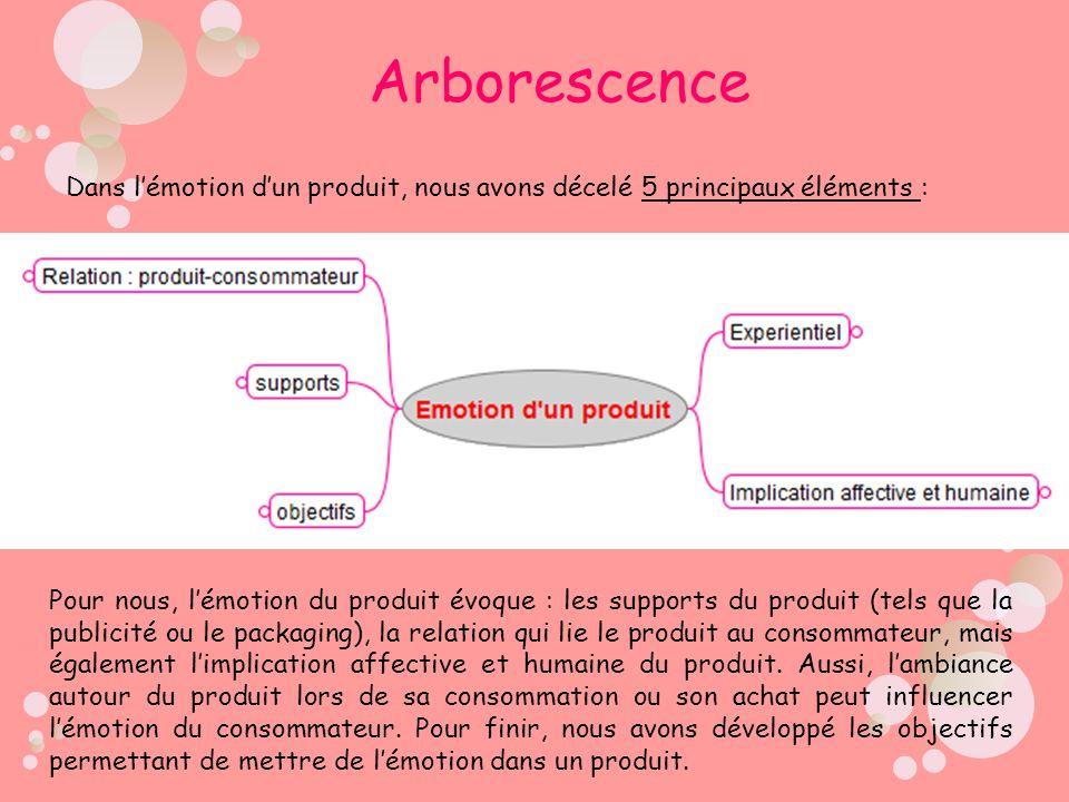 Arborescence Dans lémotion dun produit, nous avons décelé 5 principaux éléments : Pour nous, lémotion du produit évoque : les supports du produit (tel