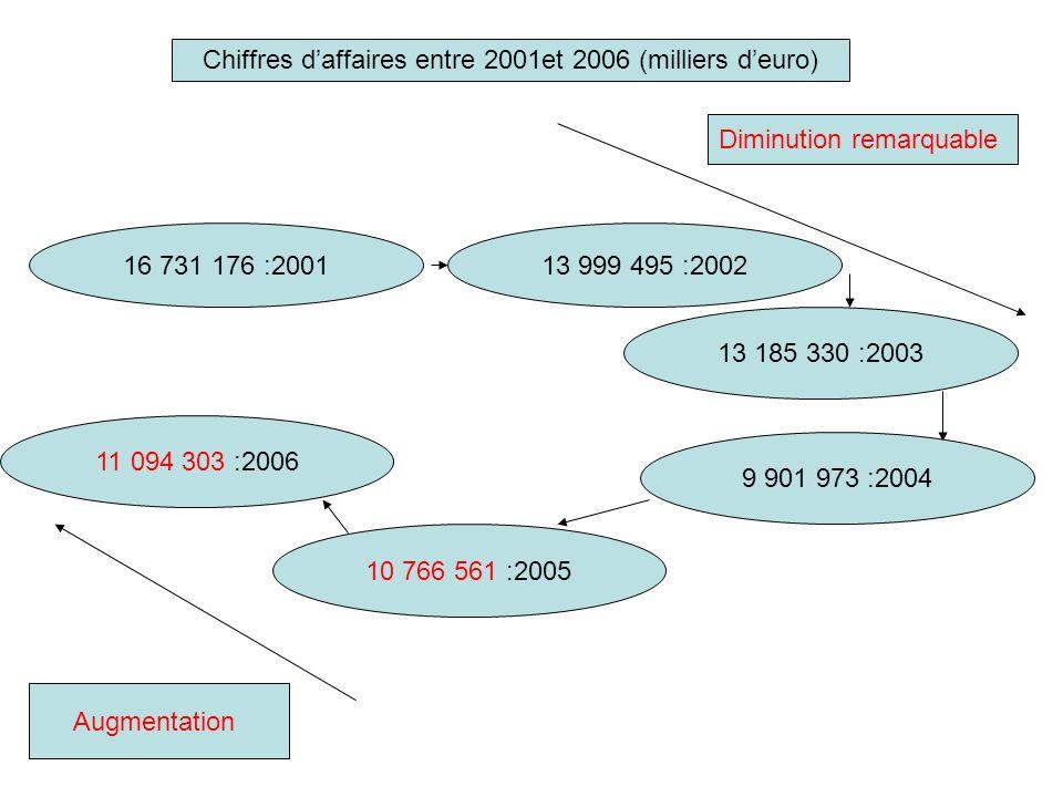 Chiffres daffaires entre 2001et 2006 (milliers deuro) 16 731 176 :200113 999 495 :2002 13 185 330 :2003 9 901 973 :2004 Diminution remarquable 10 766
