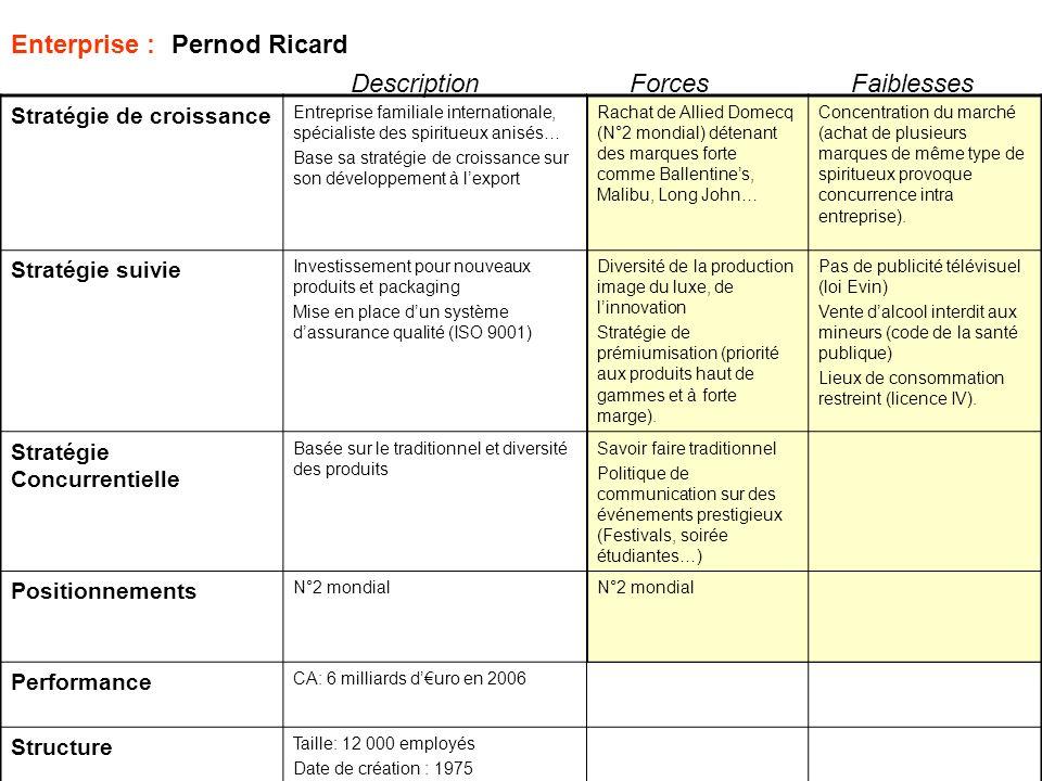Enterprise : Pernod Ricard Stratégie de croissance Entreprise familiale internationale, spécialiste des spiritueux anisés… Base sa stratégie de croiss