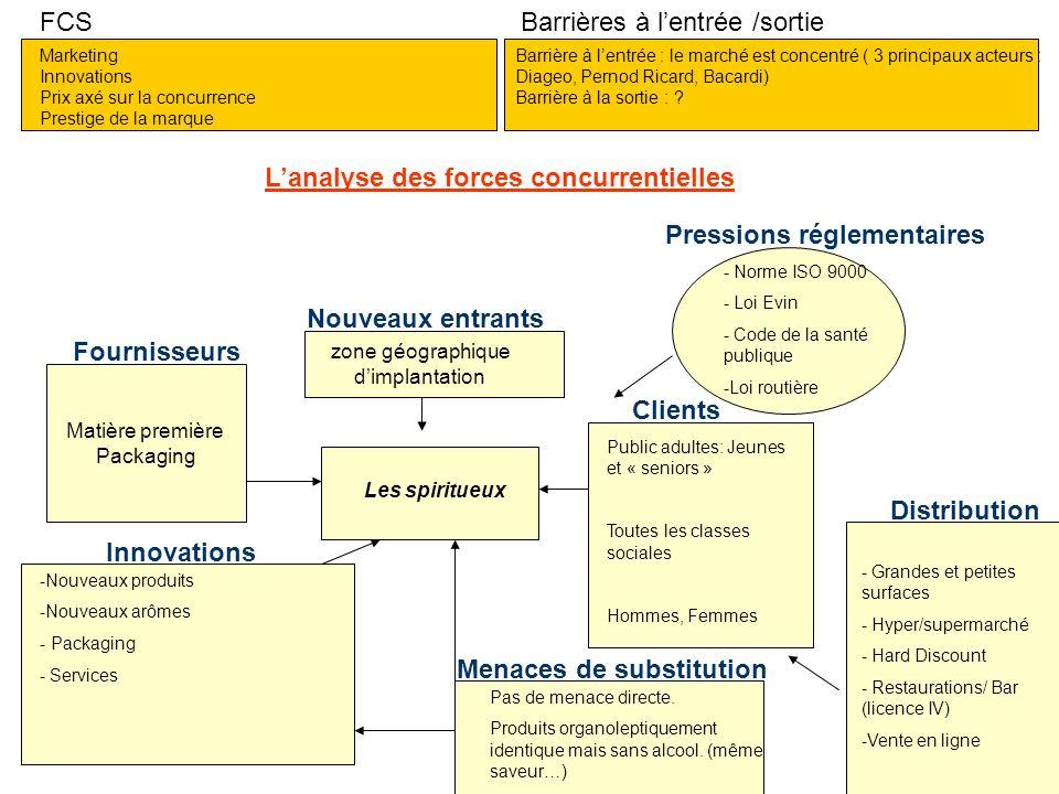 Lanalyse des forces concurrentielles FCS Barrières à lentrée /sortie Matière première Packaging Clients Fournisseurs Nouveaux entrants Menaces de subs