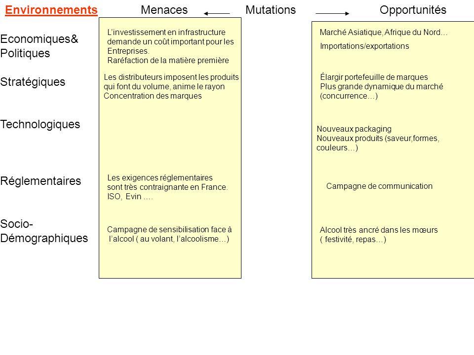 EnvironnementsMenacesOpportunitésMutations Economiques& Politiques Stratégiques Technologiques Réglementaires Socio- Démographiques Les distributeurs