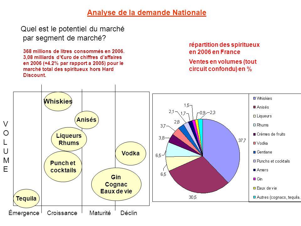 Quel est le potentiel du marché par segment de marché? ÉmergenceCroissanceMaturitéDéclin VOLUMEVOLUME Analyse de la demande Nationale 368 millions de