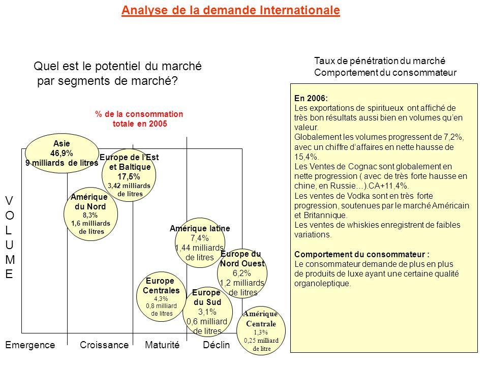 Quel est le potentiel du marché par segments de marché? Analyse de la demande Internationale Taux de pénétration du marché Comportement du consommateu