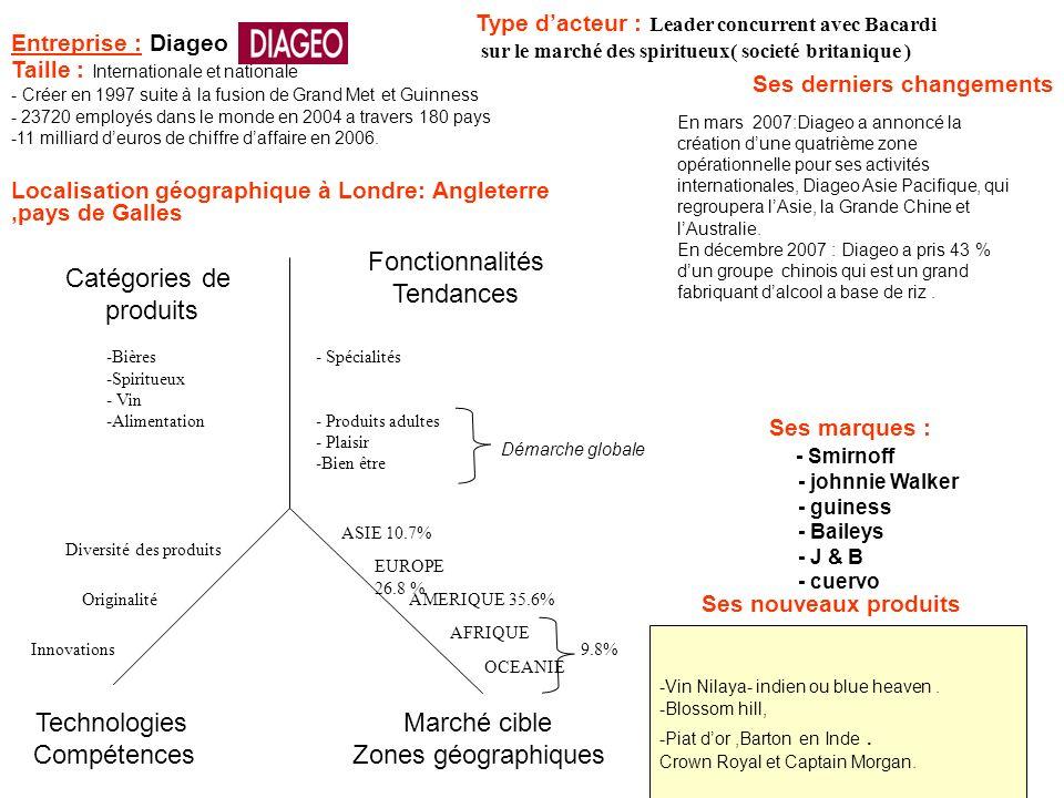 Entreprise : Diageo Ses derniers changements Type dacteur : Leader concurrent avec Bacardi sur le marché des spiritueux( societé britanique ) Catégori